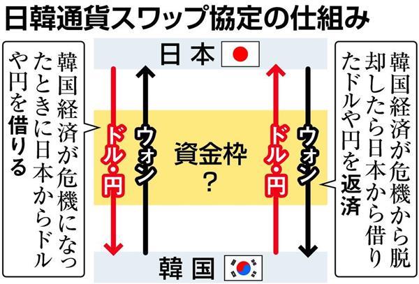 通貨 スワップ 2020 日 韓
